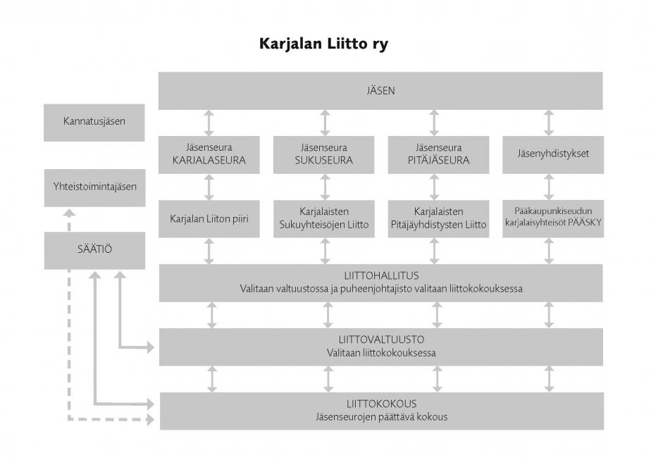Karjalan Liiton organisaatiokaavio